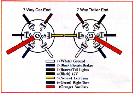 seven way trailer wiring diagram forums - ralph campbell welding and trailer repair seven pin trailer wiring diagram gmc #8